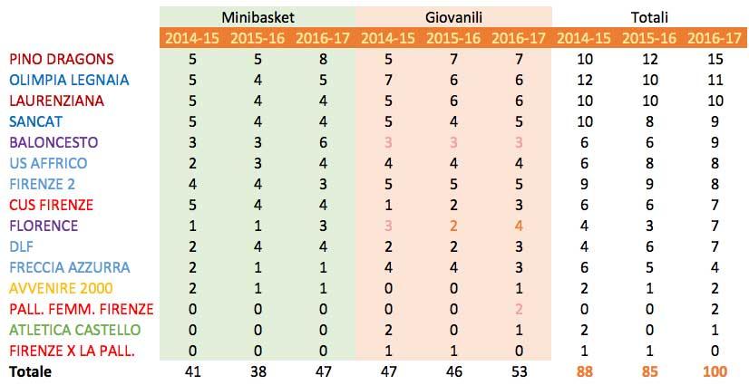 numeri_giovanili_firenze-2017ver3