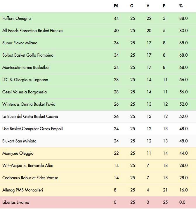 classifica_serieB-basket_fiorentina2018-3