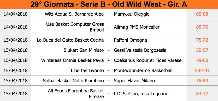 Serie B Girone A Risultati 29ª Giornata E Classifica