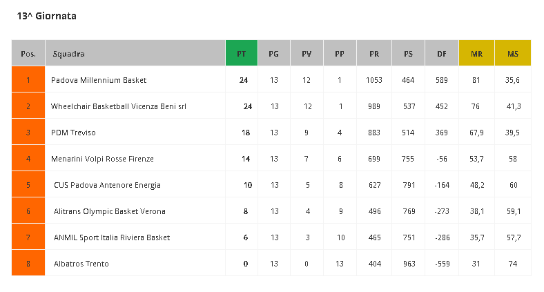 classifica serie b in carrozzina