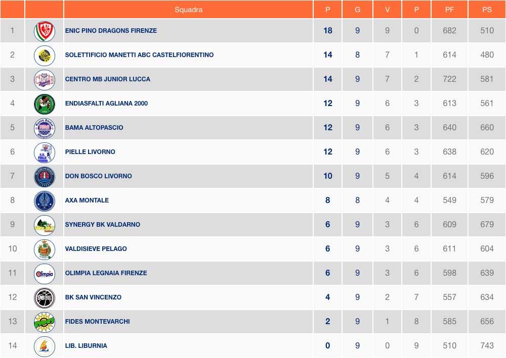Serie C Gold Toscana Risultati 9ª Giornata E Classifica